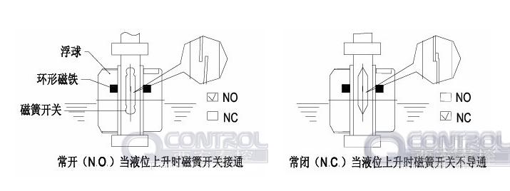 可驱动泵对液位进行全自动控制