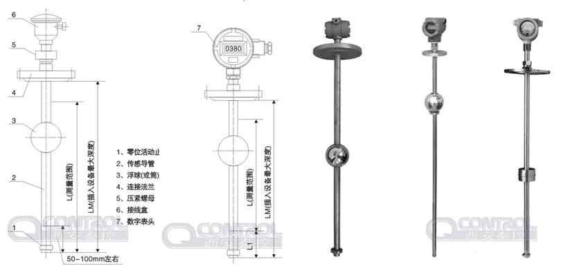 液位计示意图 二、结构原理: 插入设备的传感器管内装有一组精密的干簧芯片组,当装有磁体的浮球(筒)随液位上下变化时,使相应位置的干簧芯片组接通,电阻值随之发生变化,电压、电流转换电路将电阻值的变化转换成电流的变化。此变化的电流信号一方面由安装在传感器顶端的数字显示表直接现场指示(此项可要可不要),另一方面为二线制4-20mADC标准信号输出,远传到控制室内的显示仪表上,显示仪表即进行显示、液位控制和高、低位报警。显示仪表的线性指示可进行全量程范围内任意设定。 三、特点: 结构简单、安装方便、工作可靠、维